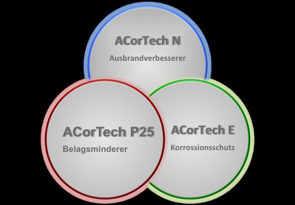 Die 3 Produkte für den perfekten Rundumschutz