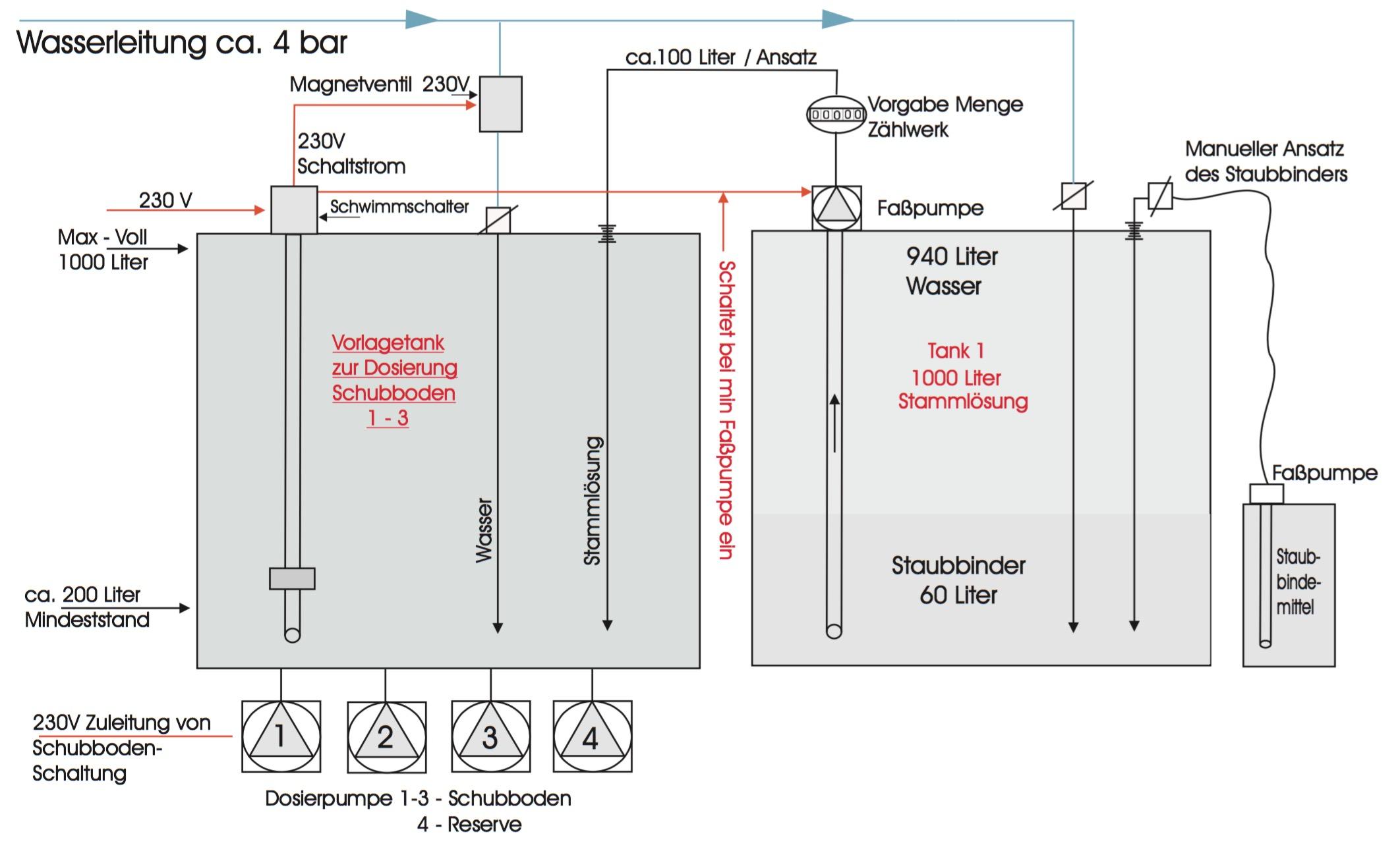 Schematische Darstellung - ACorTech