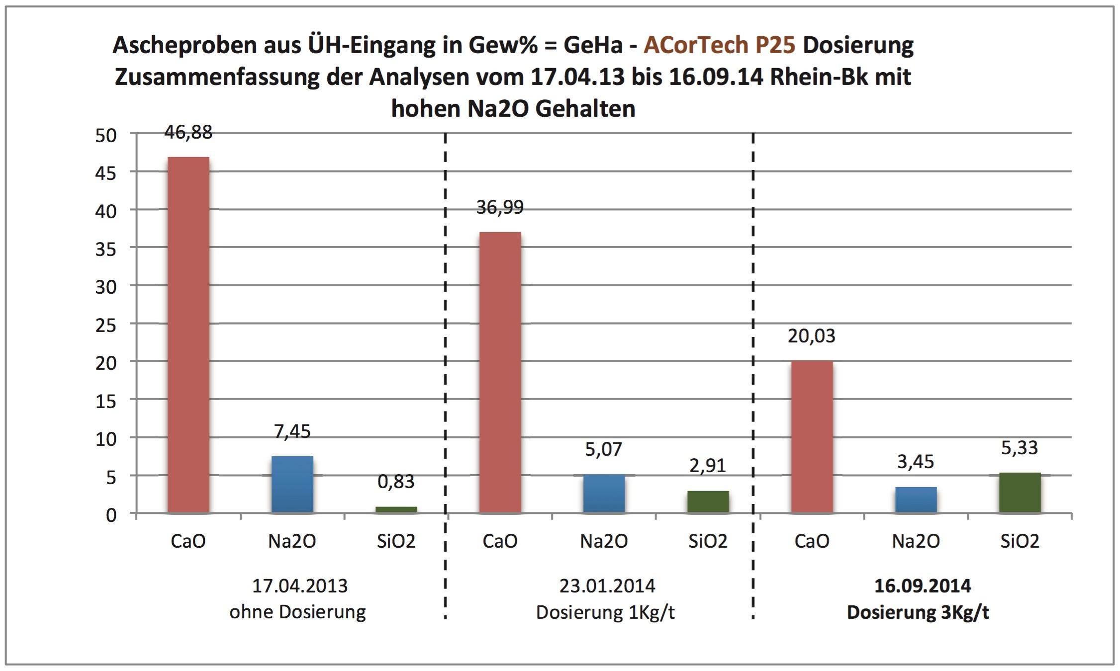 Analytik ACorTech P25