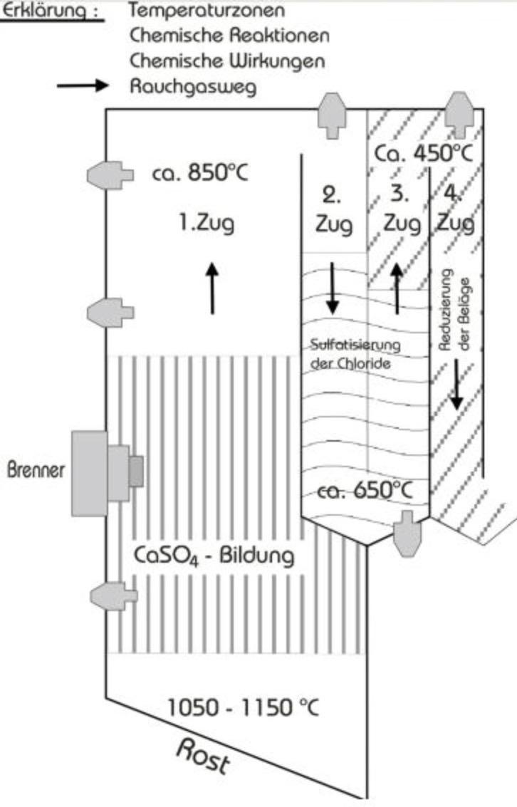 Temperaturzonen Chemische Reaktion